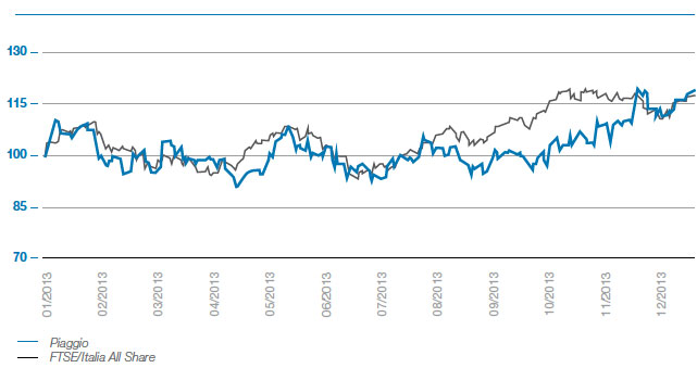 Trend of the Piaggio share in relation to the FTSE All-Share